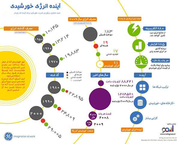 خیز بلند آسیا برای انرژی خورشیدی و ظرفیت های ایران